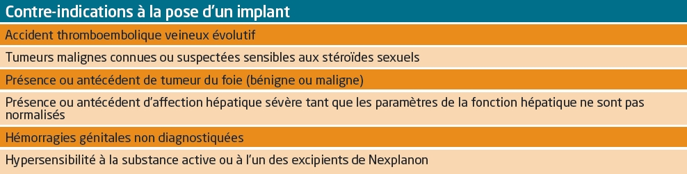 Contre-indications à la pose d'un implant