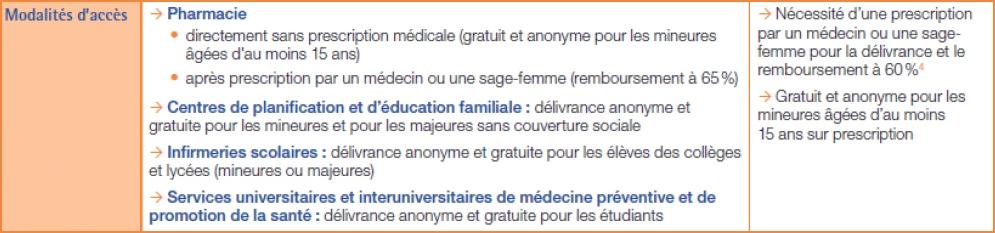 Les méthodes utilisables pour la contraception de rattrapage 2/2
