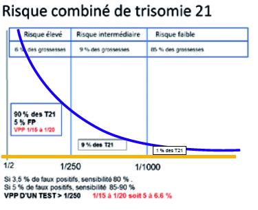 Le D 233 Pistage Pr 233 Natal Non Invasif Ou Dpni D 233 Pister La