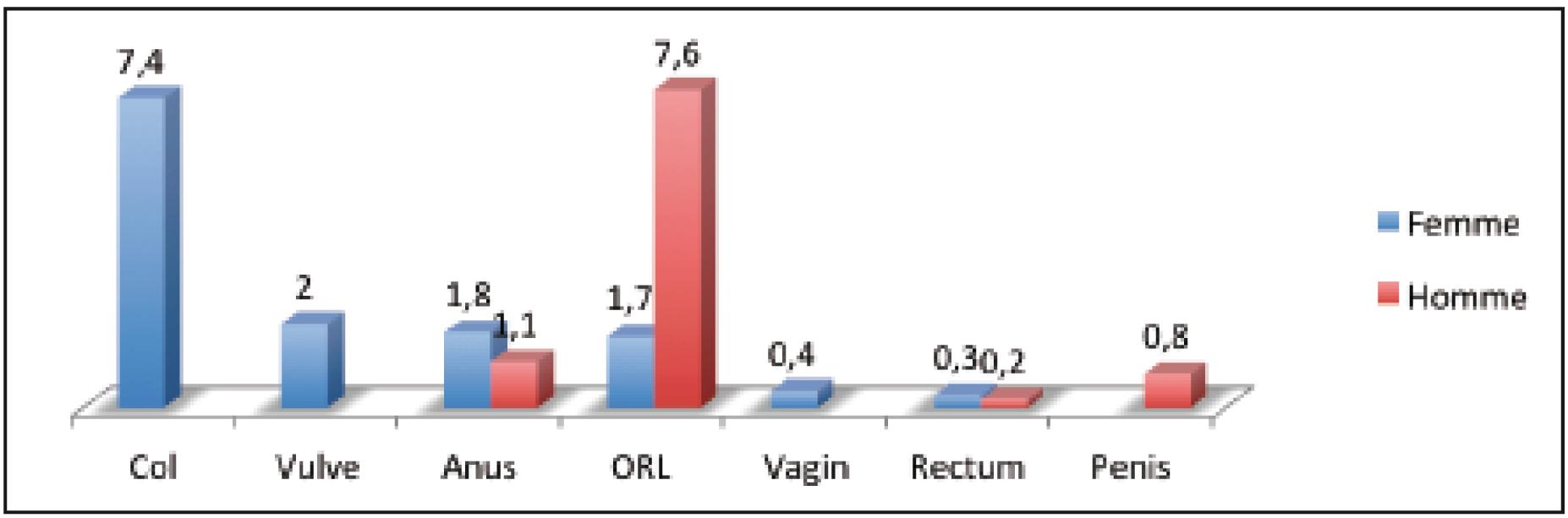 vaccin papillomavirus efficacite cancer de prostata biologia molecular