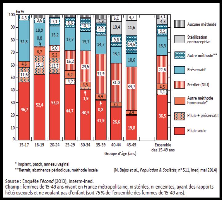 Méthodes de contraception utilisées en France en 2013 selon l'âge des femmes.